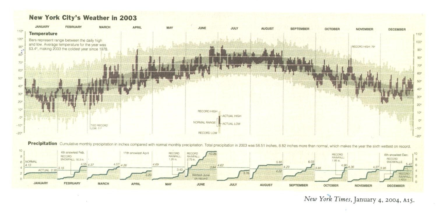 Edward Tufte's New York City Weather 2003 Chart